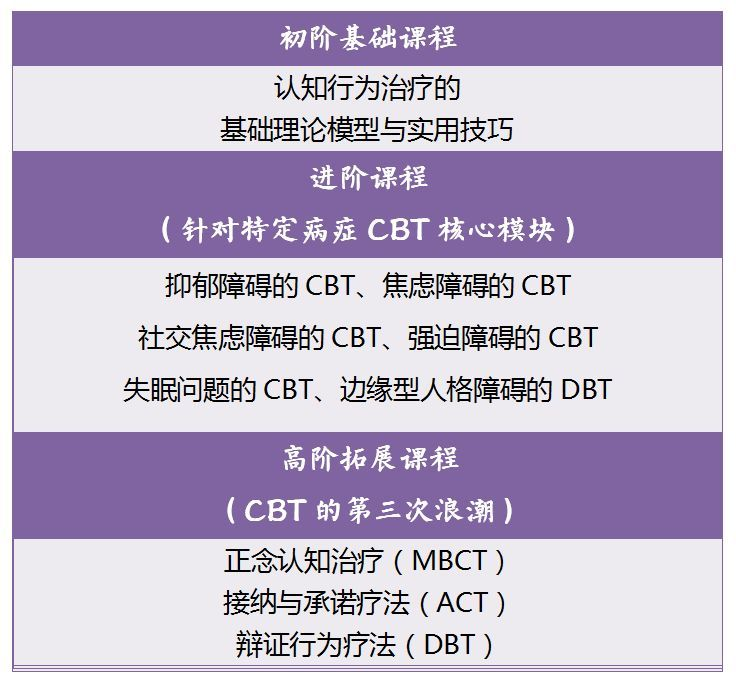 CBT认知行为咨询与治疗师证书认证课程在线培训
