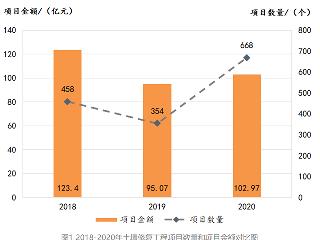 2020年土壤修复行业总体发展状况