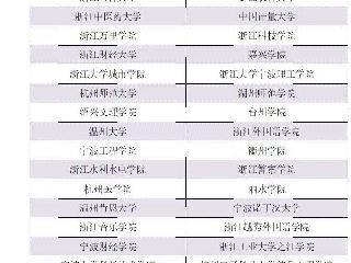 考浙江省三位一体,艺术类考生该怎么准备