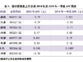 北京黑马星辰文化解析影视行业仍有较大发展潜力