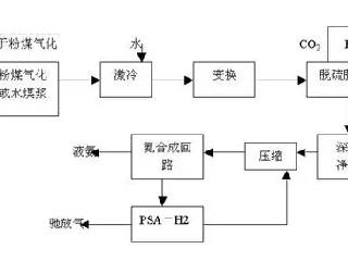 氧气传感器TO2-1X在煤粉加压气化中的应用