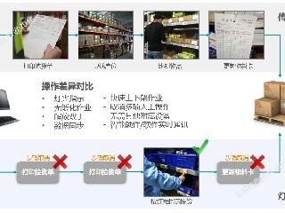 电子标签拣选系统的工作原理介绍